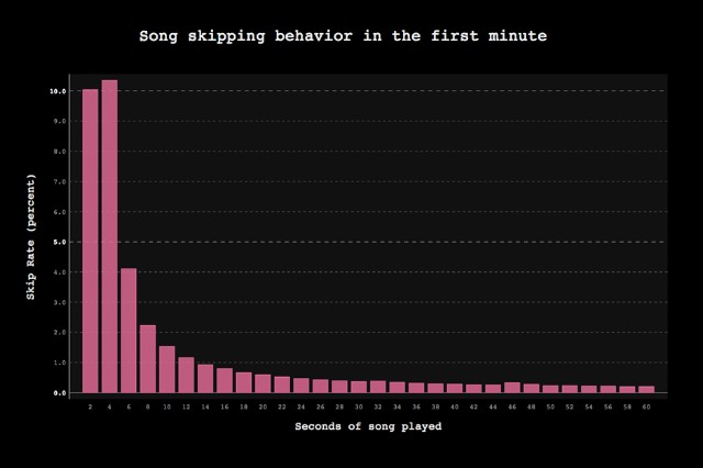 Spotify Skip Song Statistics Users Skipping Music Graph