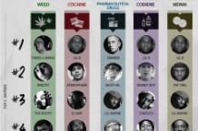 Rap Charts Drug References Graphs