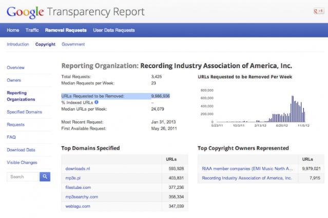 Google, RIAA, takedown