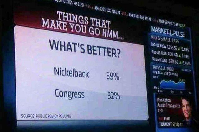 Nickelback Congress Poll Popularity Rating CNBC Cockroaches