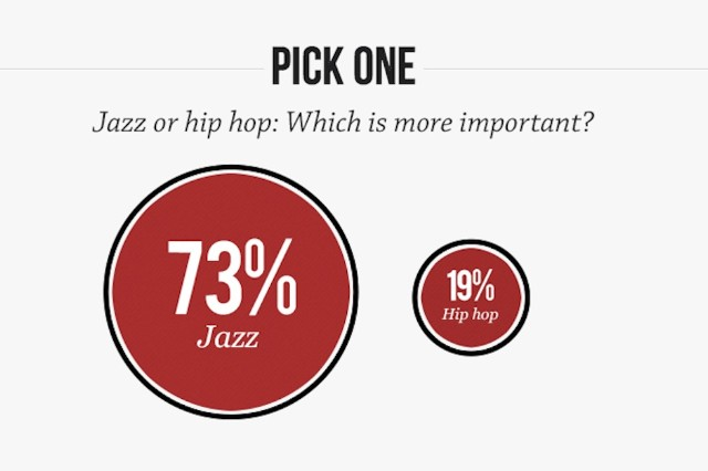 '60 Minutes,' 'Vanity Fair', jazz, hip-hop, music, poll, survey