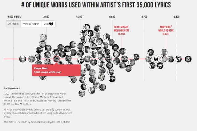 Rapper Vocabulary Chart