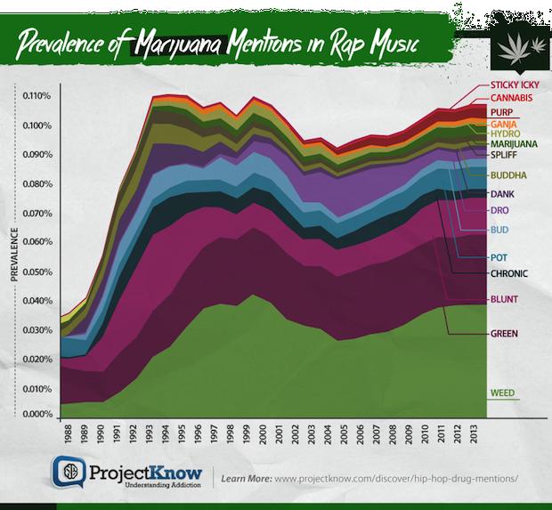 Drug Charts Marijuana