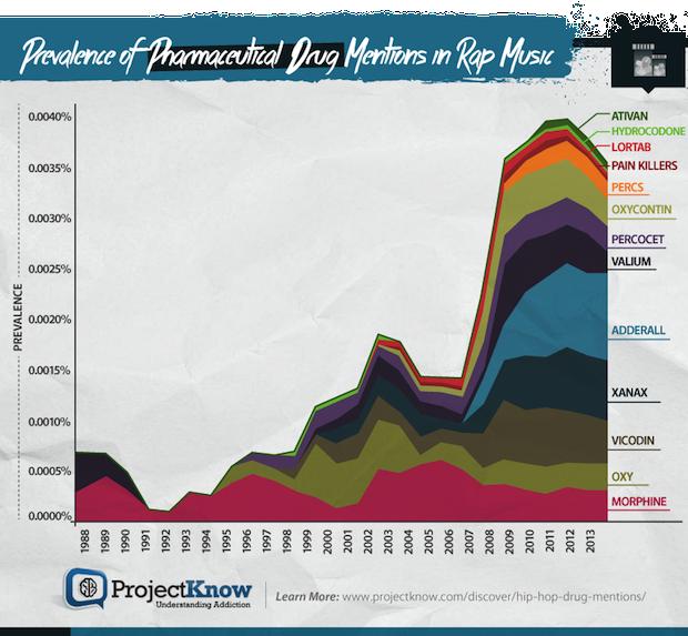 Drug Charts Pharmaceuticals