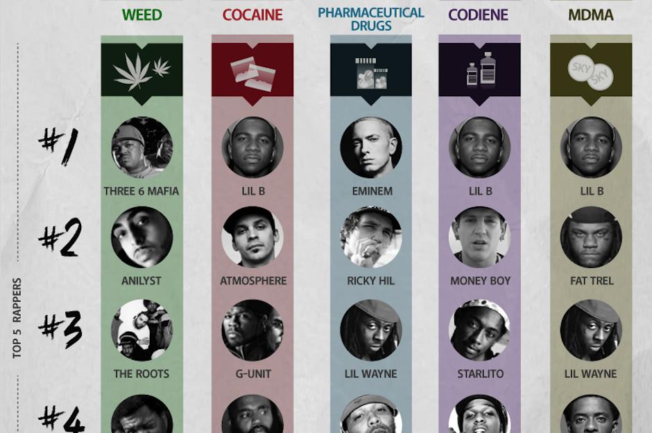Rap Charts Drug References Graphs