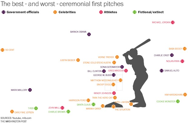 50 Cent First Pitch Chart