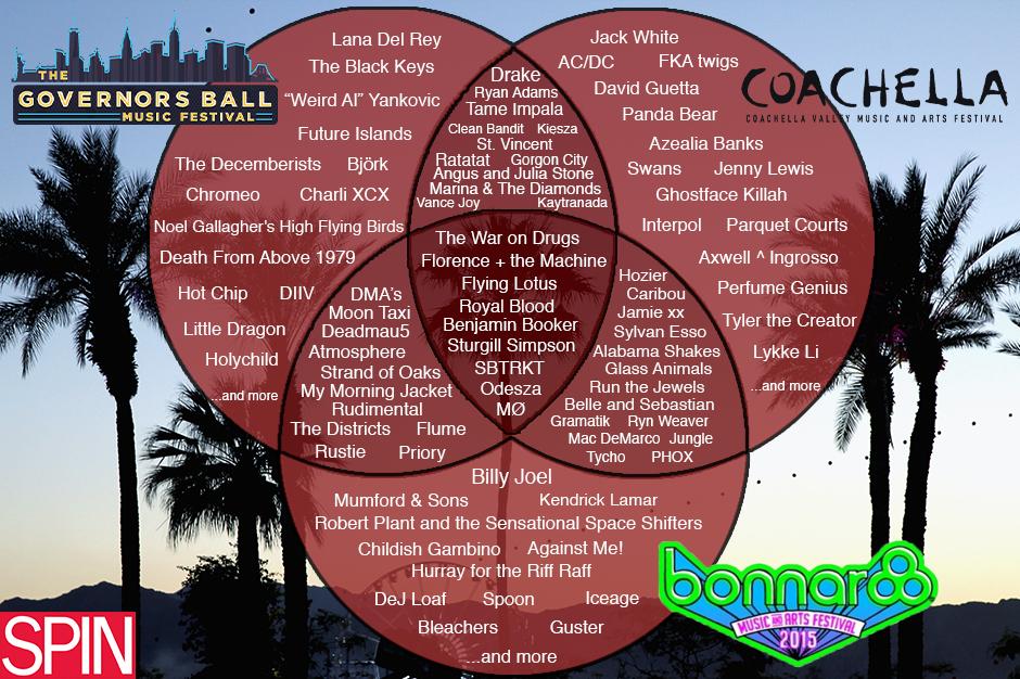 Coachella, Bonnaroo, Governors Ball, Lineup