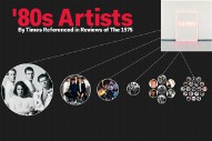 A Graph of Every '80s Artist Referenced in Reviews of the New 1975 Album